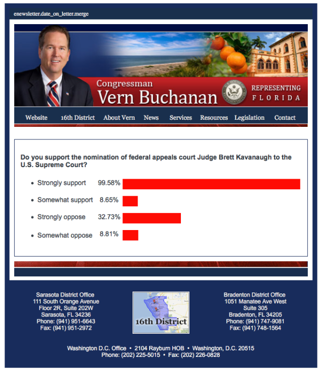 Vern Buchanan SCOTUS Poll Results